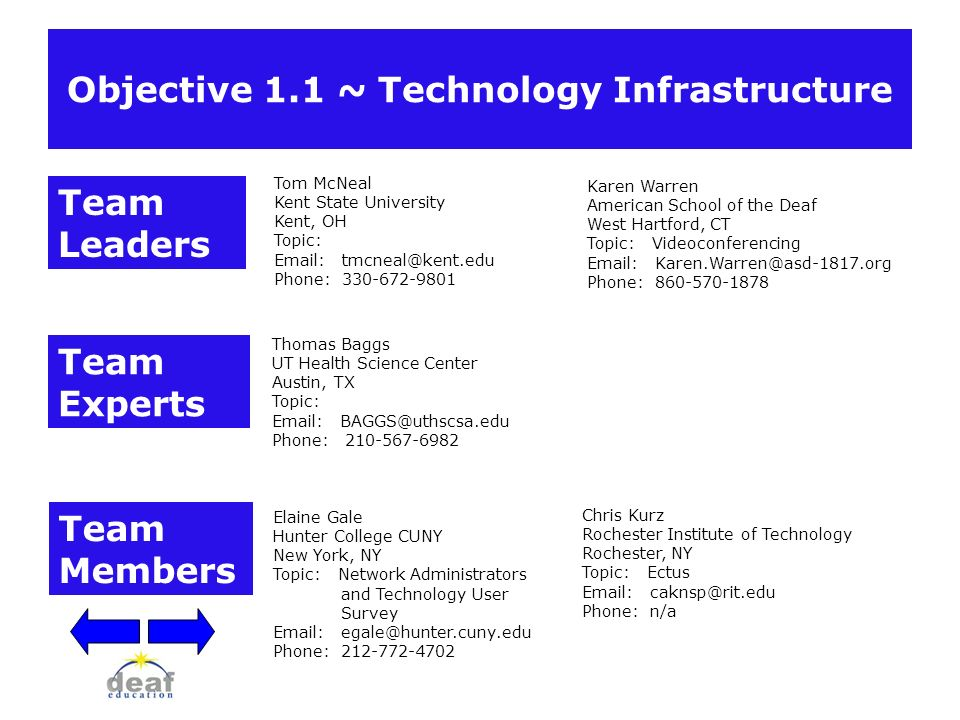 Objective 1.1 ~ Technology Infrastructure Tom McNeal Kent State University Kent, OH Topic: Email: tmcneal@kent.edu Phone: 330-672-9801 Team Leaders Te