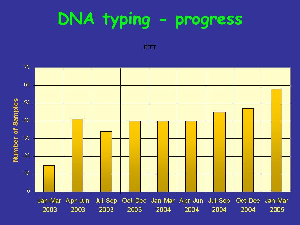 DNA typing - progress