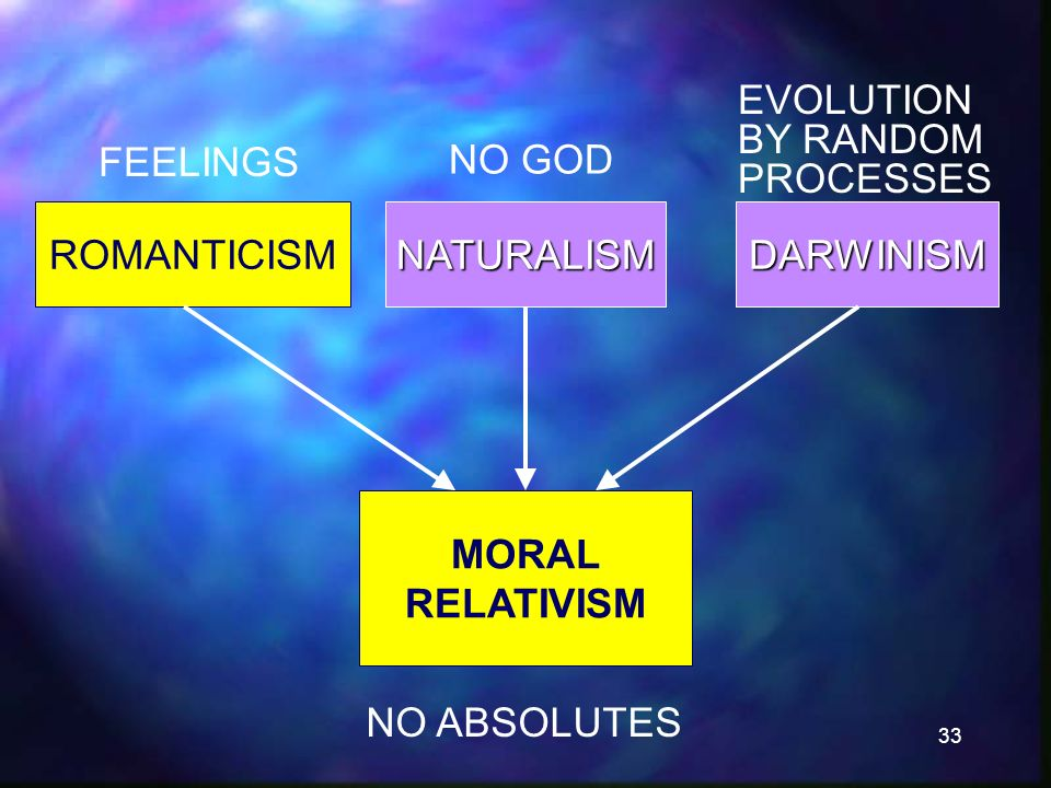33 MORAL RELATIVISM NO ABSOLUTES ROMANTICISM FEELINGS NATURALISMDARWINISM NO GOD EVOLUTION BY RANDOM PROCESSES