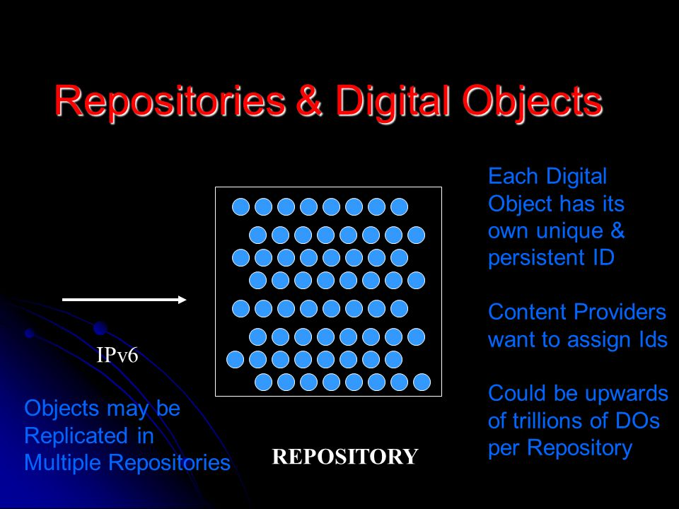 Repositories & Digital Objects REPOSITORY IPv6 Each Digital Object has its own unique & persistent ID Content Providers want to assign Ids Could be upwards of trillions of DOs per Repository Objects may be Replicated in Multiple Repositories