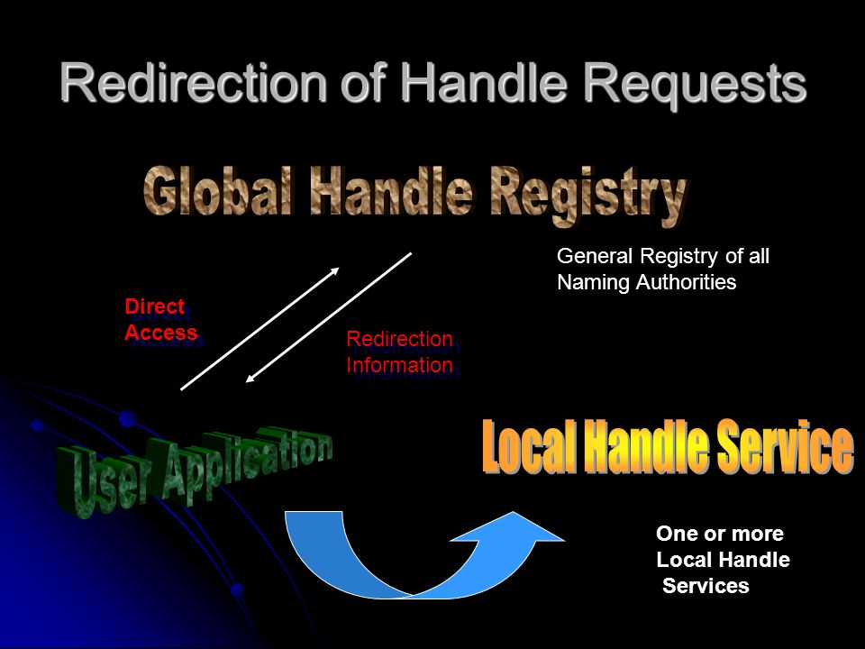 Redirection of Handle Requests Direct Access Direct Access One or more Local Handle Services General Registry of all Naming Authorities Redirection Information Redirection Information