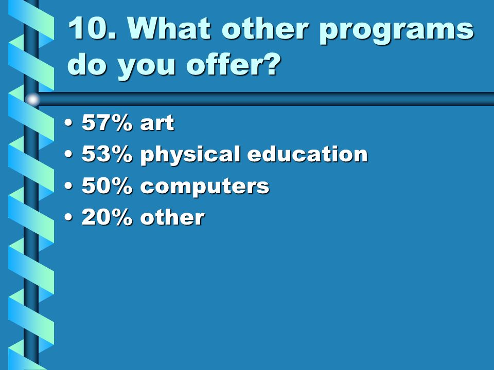 10. What other programs do you offer? 57% art57% art 53% physical education53% physical education 50% computers50% computers 20% other20% other