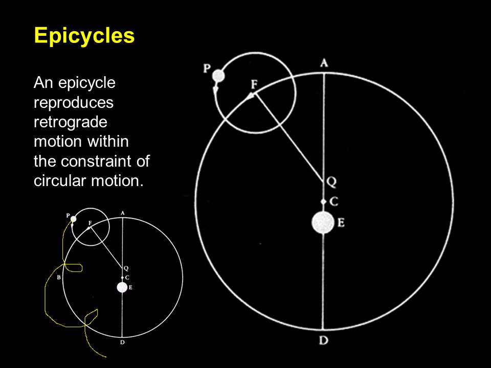 Epicycles An epicycle reproduces retrograde motion within the constraint of circular motion.