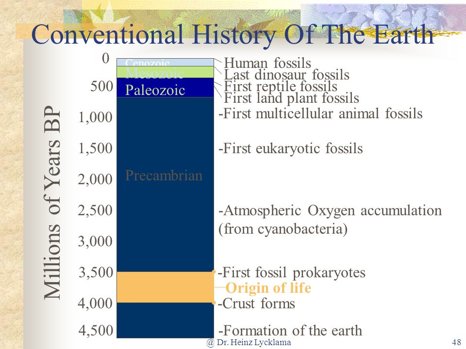@ Dr. Heinz Lycklama48 Conventional History Of The Earth Cenozoic 4,000 0 500 1,000 1,500 2,000 2,500 3,000 4,500 3,500 Millions of Years BP Precambri