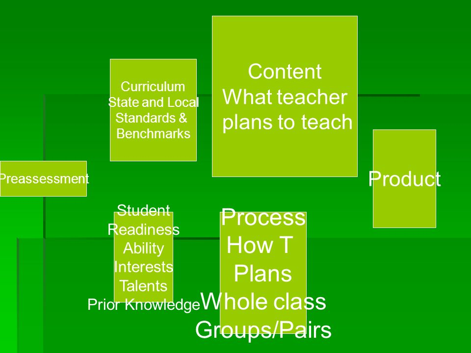 Preassessment Curriculum State and Local Standards & Benchmarks Student Readiness Ability Interests Talents Prior Knowledge Content What teacher plans