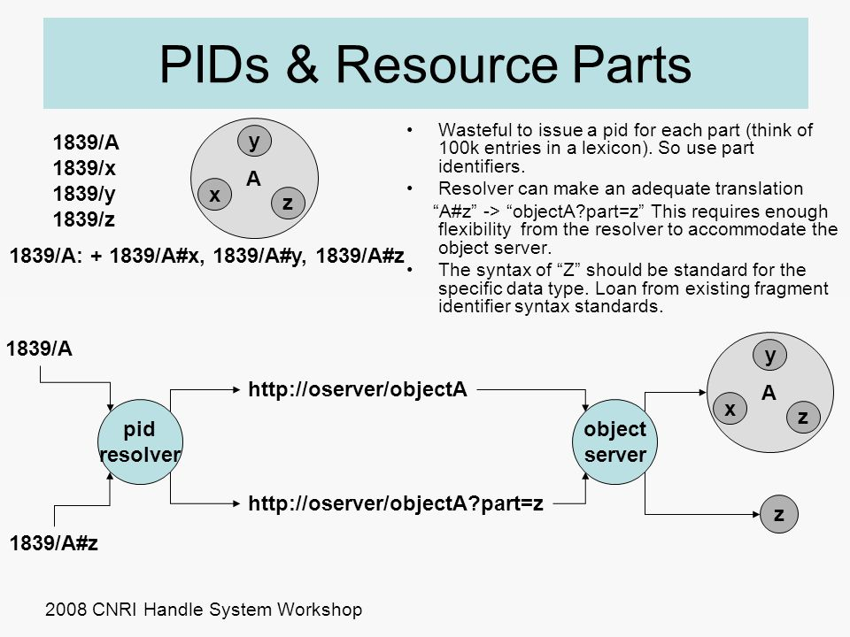 A y x z Wasteful to issue a pid for each part (think of 100k entries in a lexicon). So use part identifiers. Resolver can make an adequate translation
