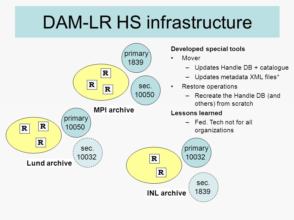 Developed special tools Mover –Updates Handle DB + catalogue –Updates metadata XML files* Restore operations –Recreate the Handle DB (and others) from scratch Lessons learned –Fed.