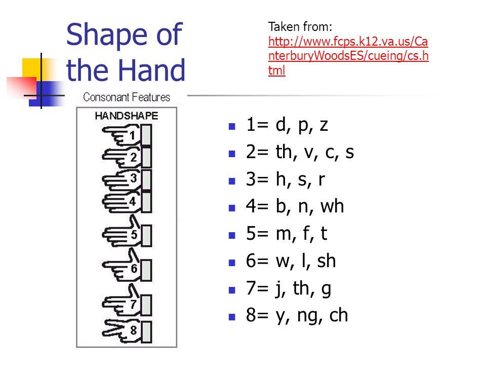 Shape of the Hand 1= d, p, z 2= th, v, c, s 3= h, s, r 4= b, n, wh 5= m, f, t 6= w, l, sh 7= j, th, g 8= y, ng, ch Taken from: http://www.fcps.k12.va.