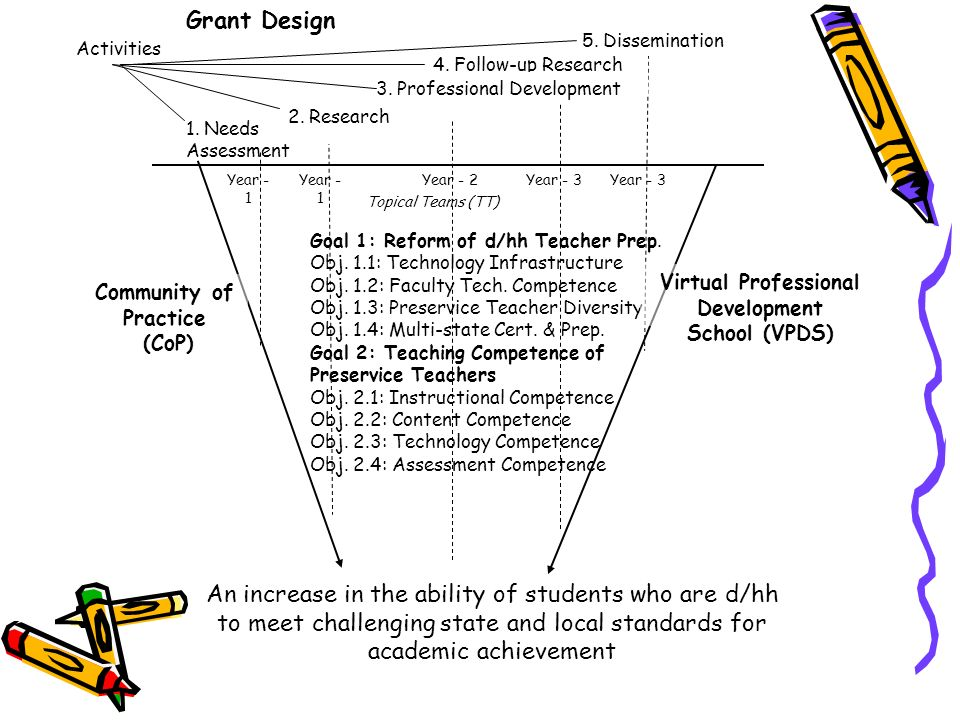 Goal 1: Reform of d/hh Teacher Prep. Obj. 1.1: Technology Infrastructure Obj. 1.2: Faculty Tech. Competence Obj. 1.3: Preservice Teacher Diversity Obj