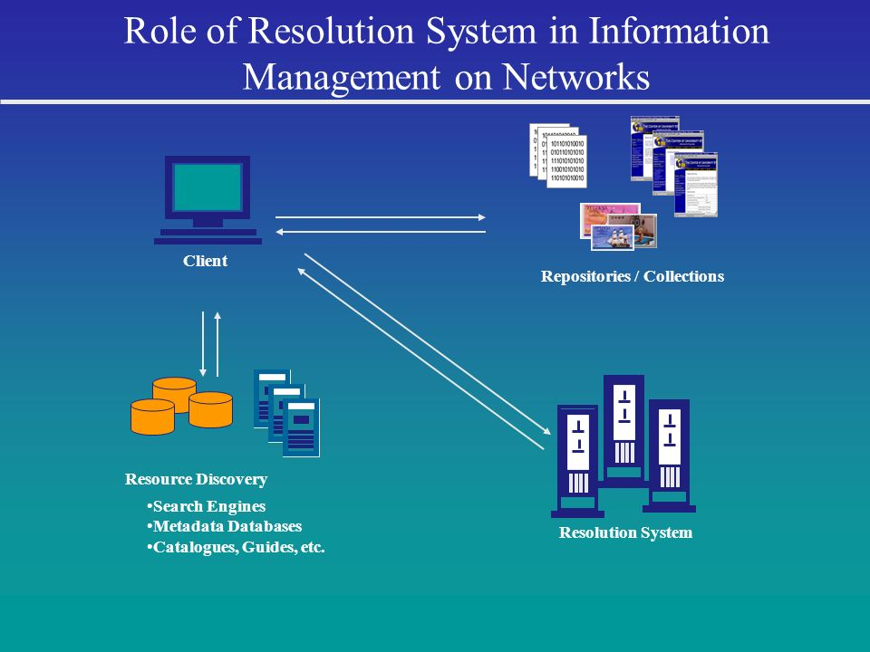 Role of Resolution System in Information Management on Networks Client Resource Discovery Search Engines Metadata Databases Catalogues, Guides, etc.
