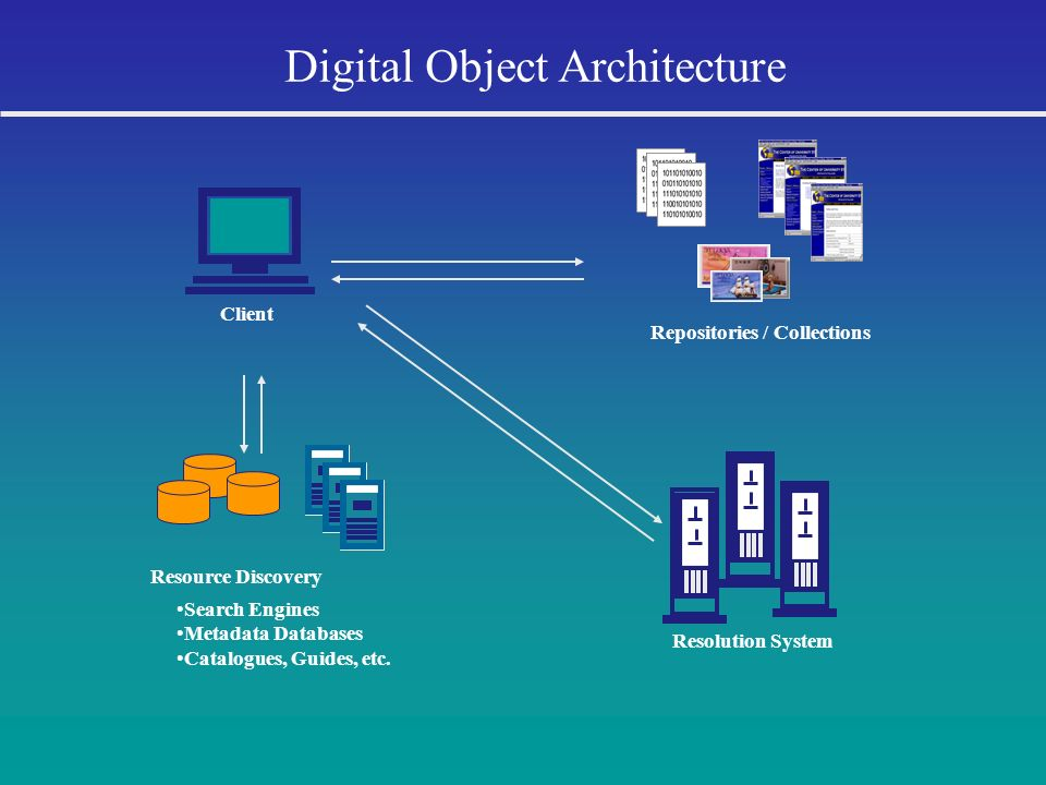 Digital Object Architecture Client Resource Discovery Search Engines Metadata Databases Catalogues, Guides, etc. Resolution System Repositories / Coll