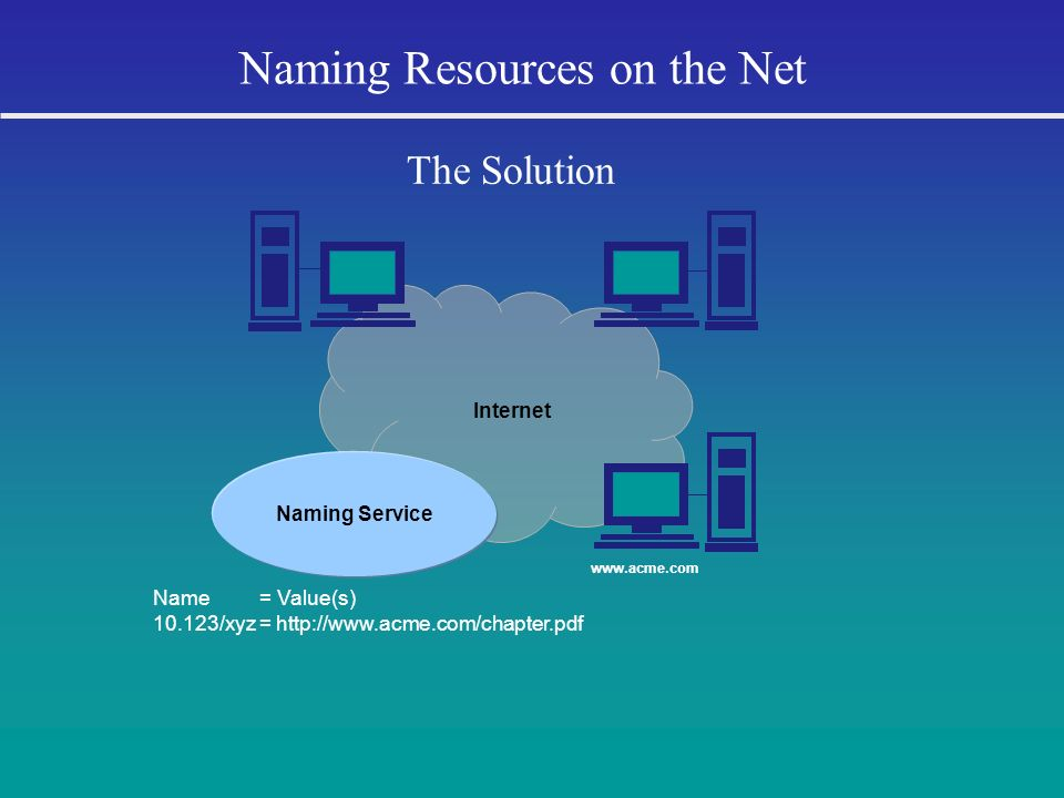 Internet Naming Resources on the Net The Solution Name = Value(s) 10.123/xyz = http://www.acme.com/chapter.pdf Naming Service www.acme.com