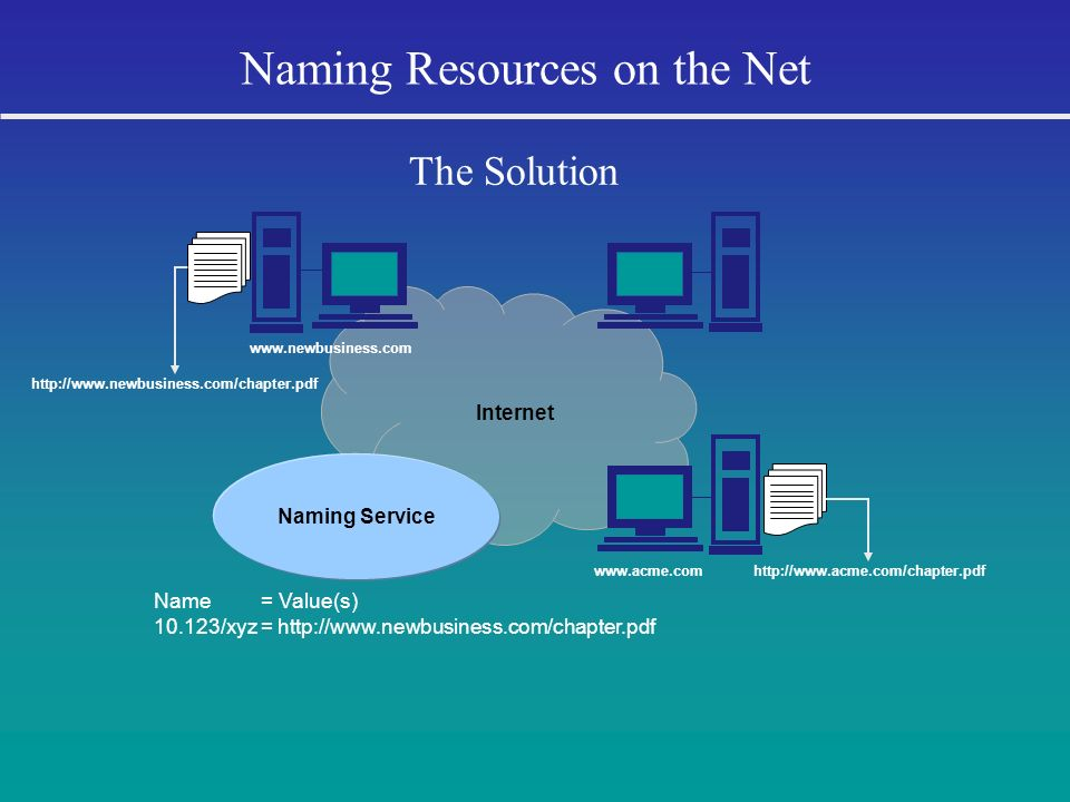 Corporation for National Research Initiatives Distributed, scalable, secure Enforces unique names Enables association of one or more typed values, e.g., URL, with each name Optimized for speed and reliability Open, well-defined protocol and data model Provides infrastructure for application domains, e.g., digital libraries, electronic publishing...
