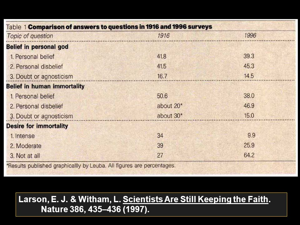 Larson, E. J. & Witham, L. Scientists Are Still Keeping the Faith. Nature 386, 435–436 (1997).
