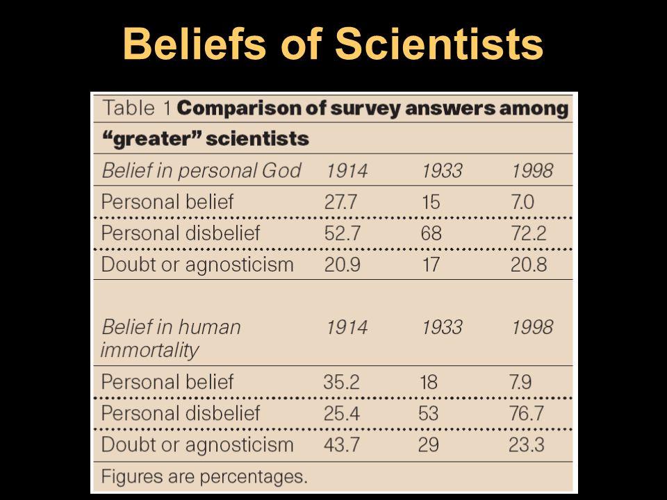 Beliefs of Scientists