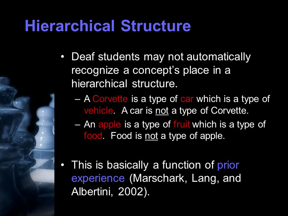 Hierarchical Structure Deaf students may not automatically recognize a concepts place in a hierarchical structure.