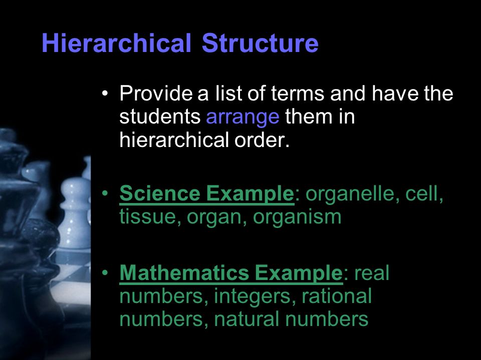 Hierarchical Structure Provide a list of terms and have the students arrange them in hierarchical order.