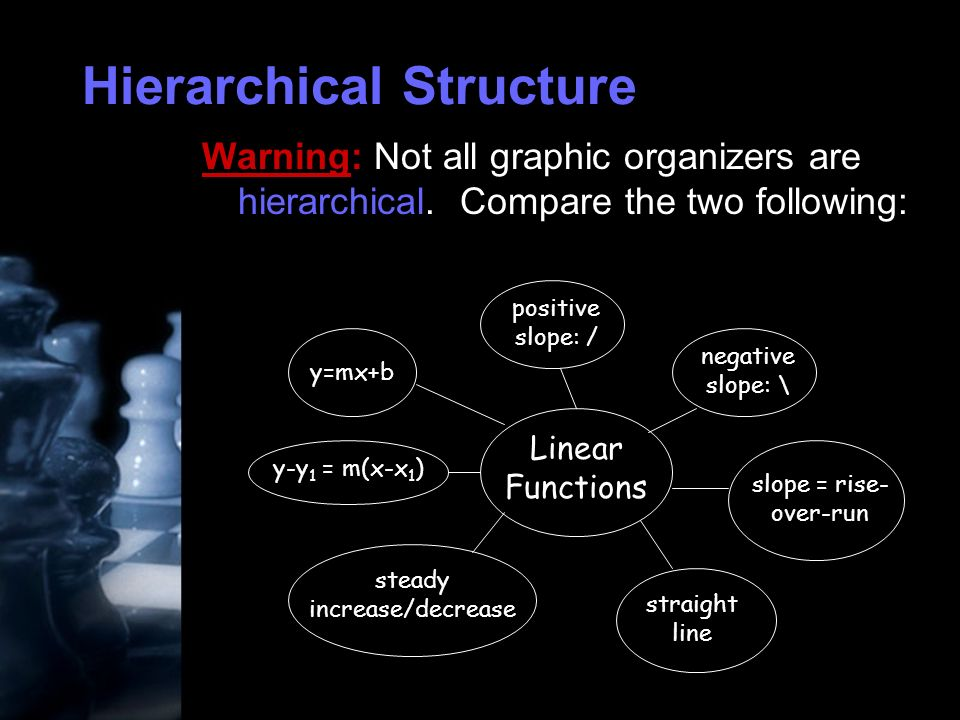 Hierarchical Structure Warning: Not all graphic organizers are hierarchical.