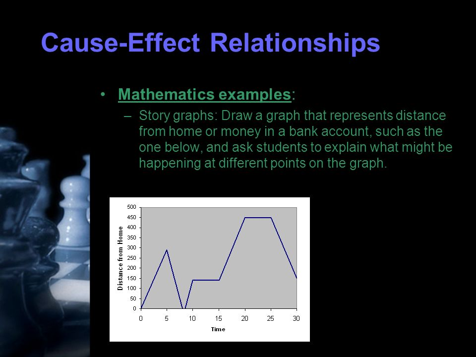 Cause-Effect Relationships Mathematics examples: –Story graphs: Draw a graph that represents distance from home or money in a bank account, such as the one below, and ask students to explain what might be happening at different points on the graph.