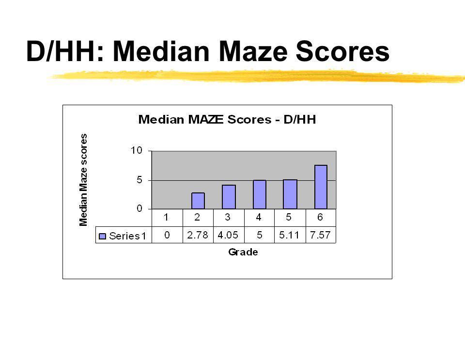 D/HH: Median Maze Scores