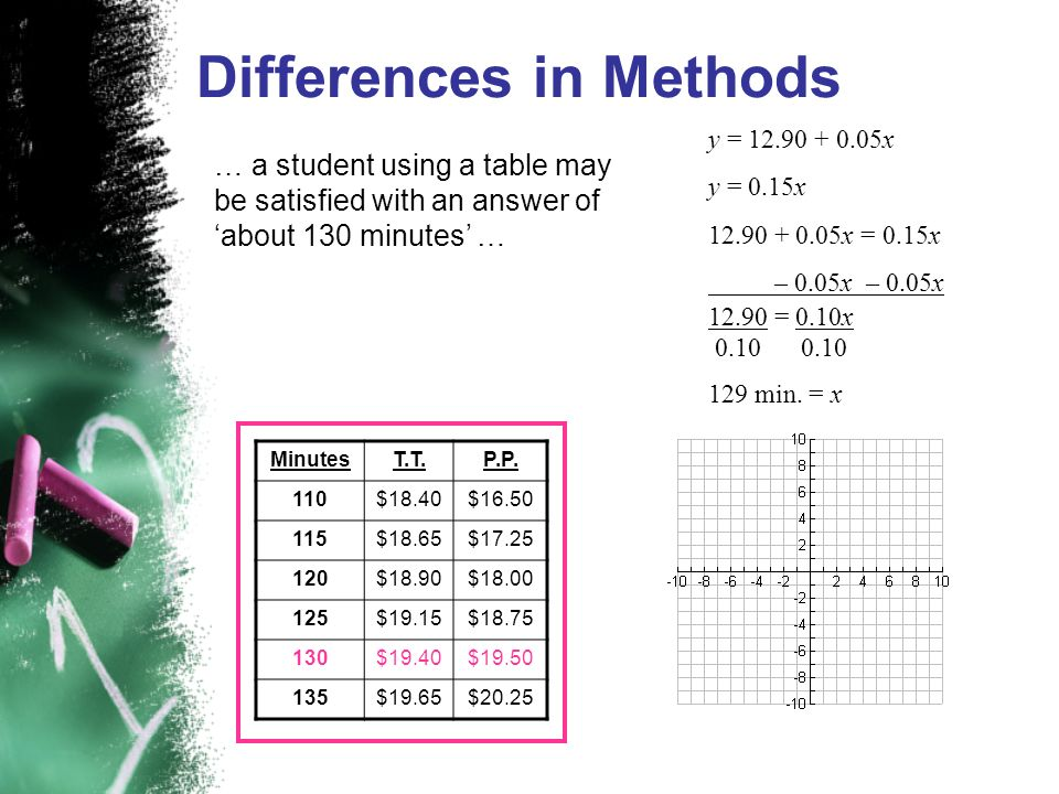 … a student using a table may be satisfied with an answer of about 130 minutes … Differences in Methods MinutesT.T.P.P. 110$18.40$16.50 115$18.65$17.2