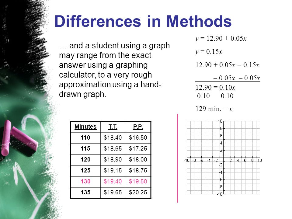 … and a student using a graph may range from the exact answer using a graphing calculator, to a very rough approximation using a hand- drawn graph. Di