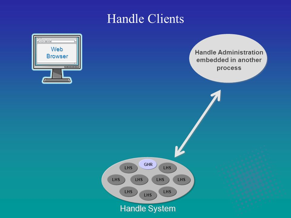 Handle Clients Handle System Web Browser Web Browser Handle Administration embedded in another process