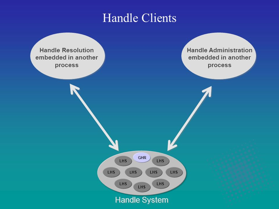 Handle Clients Handle System Handle Administration embedded in another process Handle Resolution embedded in another process