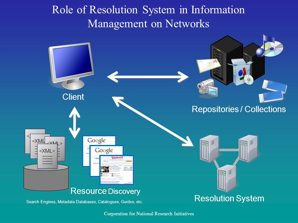 Role of Resolution System in Information Management on Networks Resource Discovery Search Engines, Metadata Databases, Catalogues, Guides, etc. Resolu