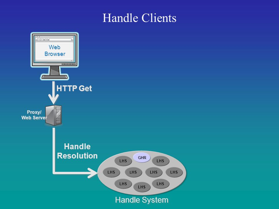 Handle Clients Handle System Web Browser Web Browser HTTP Get Proxy/ Web Server Proxy/ Web Server Handle Resolution Handle Resolution