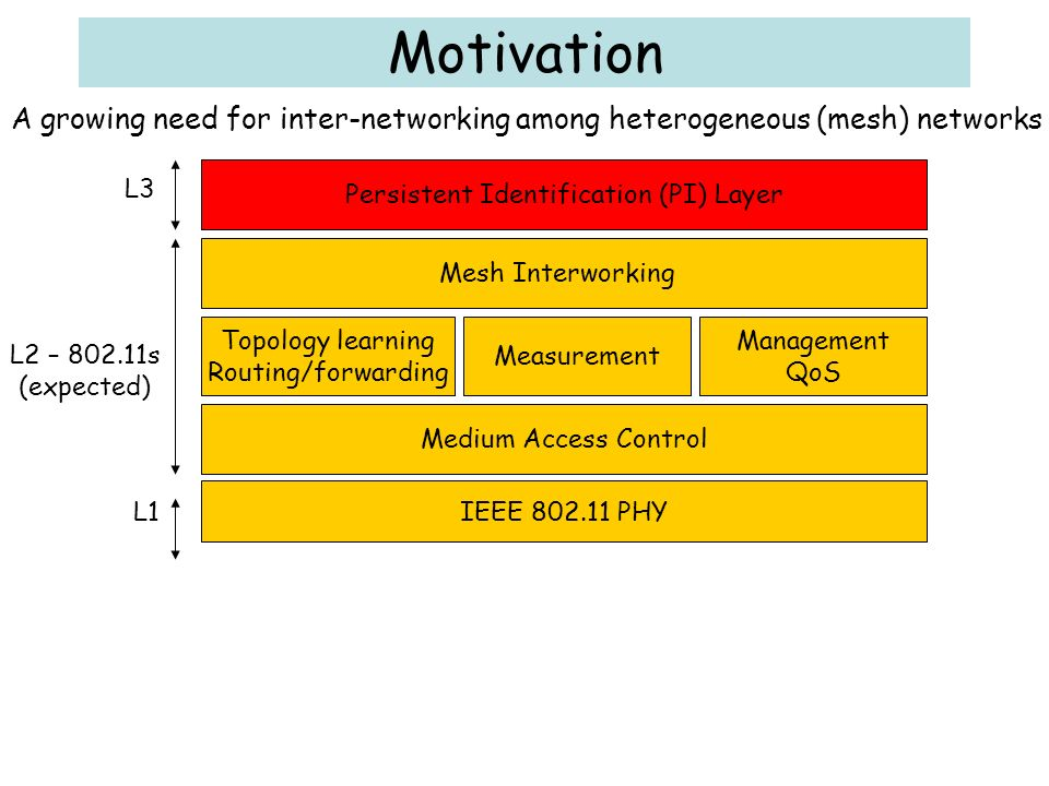 Motivation Mesh Interworking Topology learning Routing/forwarding Measurement Management QoS Medium Access Control IEEE 802.11 PHY L1 L3 A growing need for inter-networking among heterogeneous (mesh) networks L2 – 802.11s (expected) Persistent Identification (PI) Layer