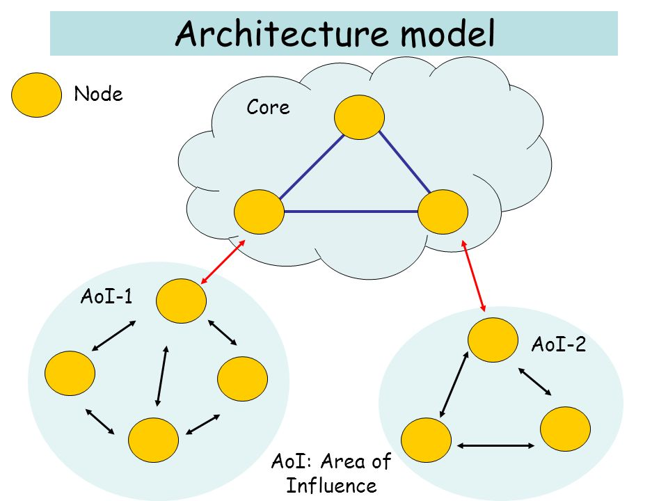 Architecture model Core AoI-1 AoI-2 AoI: Area of Influence Node
