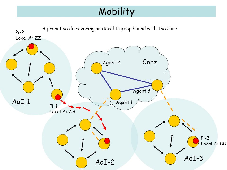 Core AoI-1 Agent 1 Agent 2 Agent 3 AoI-2 AoI-3 Mobility Pi-1 Local A: AA Pi-2 Local A: ZZ Pi-3 Local A: BB A proactive discovering protocol to keep bound with the core