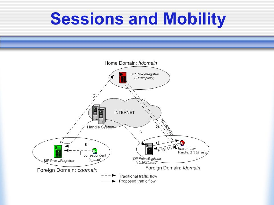 Sessions and Mobility