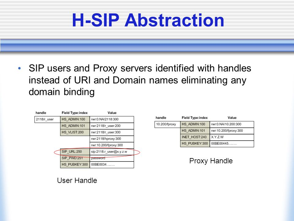 H-SIP Abstraction SIP users and Proxy servers identified with handles instead of URI and Domain names eliminating any domain binding User Handle Proxy Handle