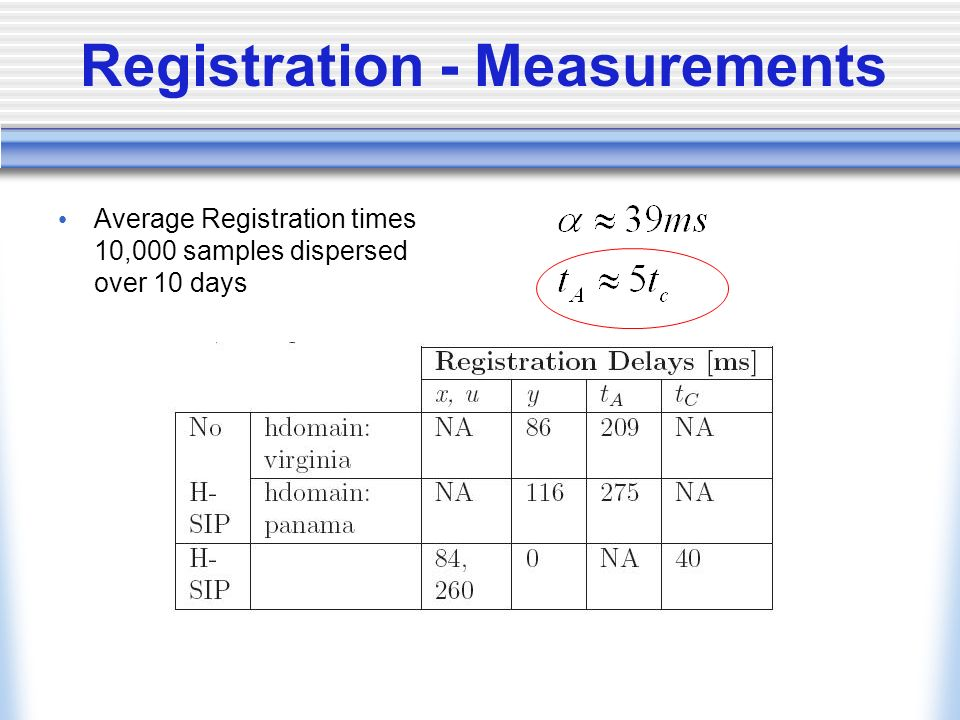 Registration - Measurements Average Registration times 10,000 samples dispersed over 10 days