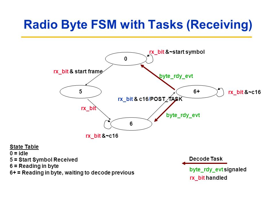 Radio Byte FSM with Tasks (Receiving) 0 rx_bit & start frame 6+ 6 rx_bit rx_bit &~start symbol rx_bit &~c16 byte_rdy_evt byte_rdy_evt signaled rx_bit handled Decode Task 5 byte_rdy_evt rx_bit &~c16 State Table 0 = idle 5 = Start Symbol Received 6 = Reading in byte 6+ = Reading in byte, waiting to decode previous rx_bit & c16/POST_TASK