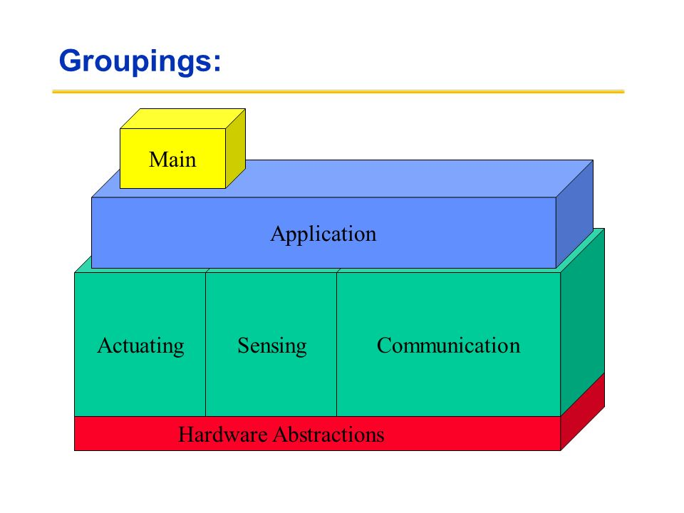 Communication Groupings: ActuatingSensing Communication Application Main Hardware Abstractions