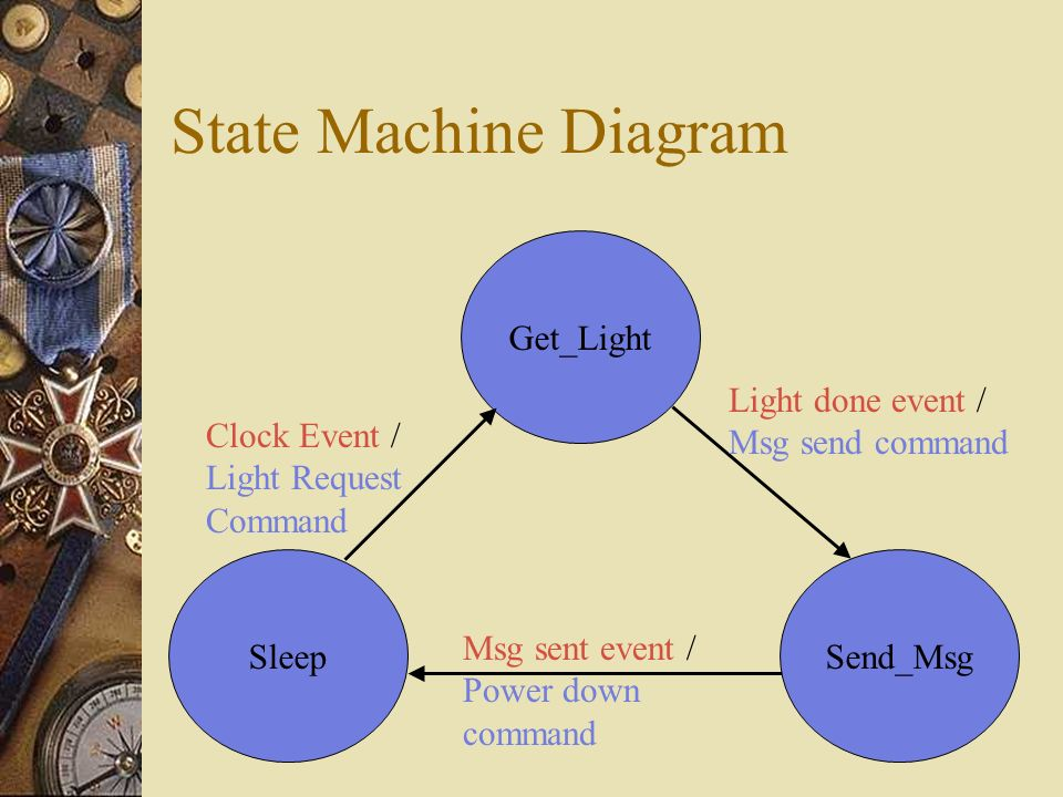 State Machine Diagram Get_Light Send_MsgSleep Clock Event / Light Request Command Light done event / Msg send command Msg sent event / Power down command