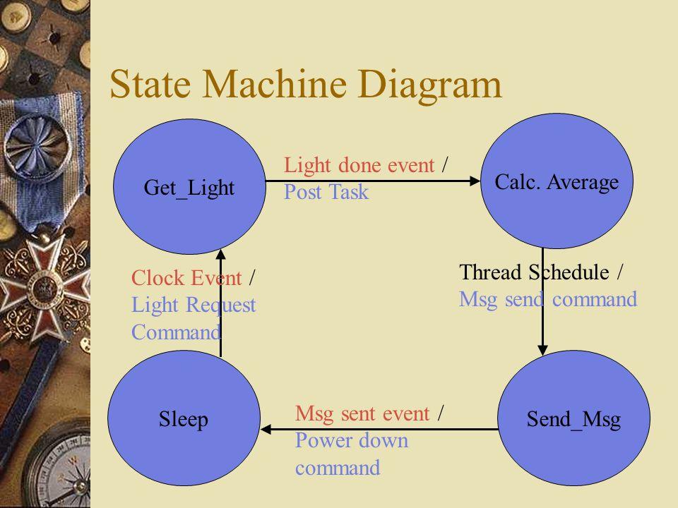 State Machine Diagram Get_Light Send_MsgSleep Clock Event / Light Request Command Thread Schedule / Msg send command Msg sent event / Power down command Calc.