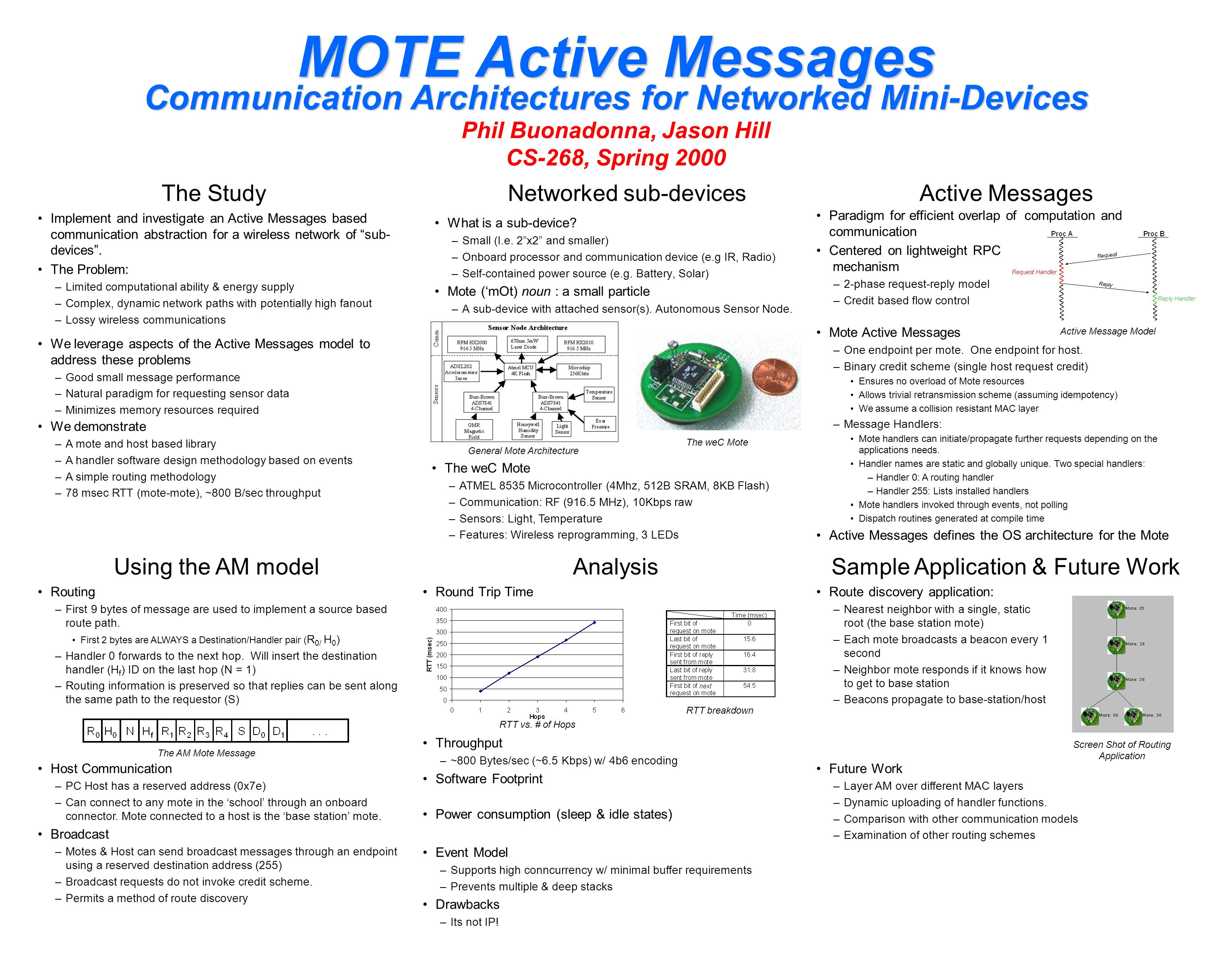Phil Buonadonna, Jason Hill CS-268, Spring 2000 MOTE Active Messages Communication Architectures for Networked Mini-Devices Networked sub-devicesActiv