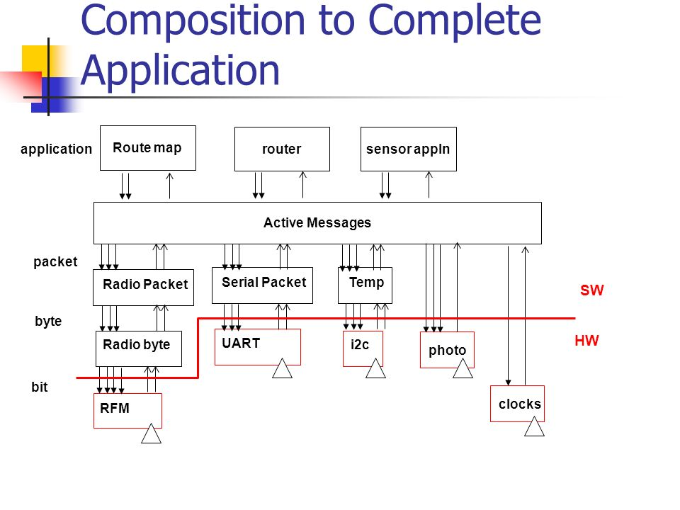 Composition to Complete Application RFM Radio byte Radio Packet UART Serial Packet i2c Temp photo Active Messages clocks bit byte packet Route map rou