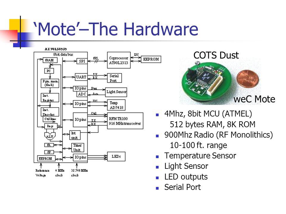 Mote–The Hardware 4Mhz, 8bit MCU (ATMEL) 512 bytes RAM, 8K ROM 900Mhz Radio (RF Monolithics) 10-100 ft. range Temperature Sensor Light Sensor LED outp