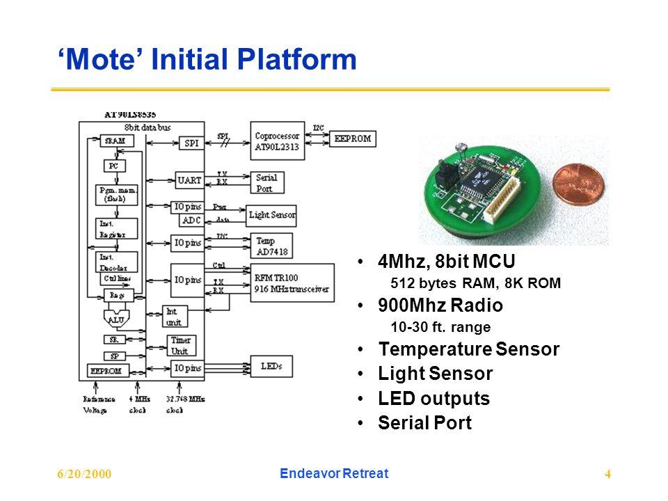 6/20/2000Endeavor Retreat4 Mote Initial Platform 4Mhz, 8bit MCU 512 bytes RAM, 8K ROM 900Mhz Radio 10-30 ft. range Temperature Sensor Light Sensor LED