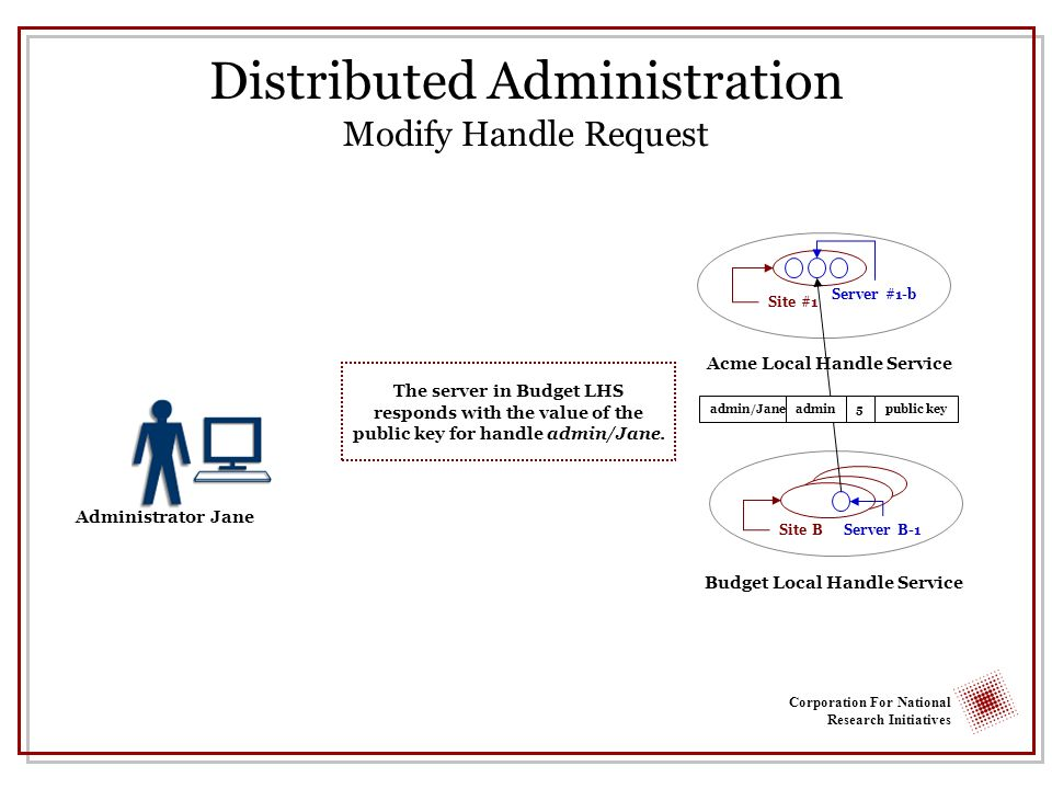Corporation For National Research Initiatives Administrator Jane Distributed Administration Modify Handle Request The server in Budget LHS responds with the value of the public key for handle admin/Jane.