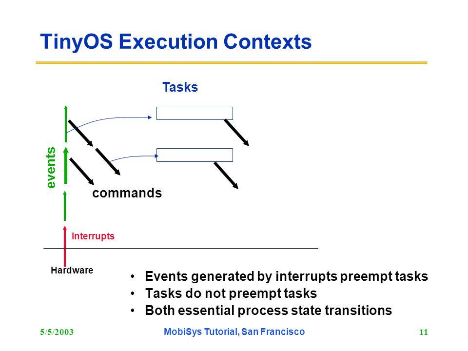 5/5/2003MobiSys Tutorial, San Francisco11 TinyOS Execution Contexts Events generated by interrupts preempt tasks Tasks do not preempt tasks Both essen