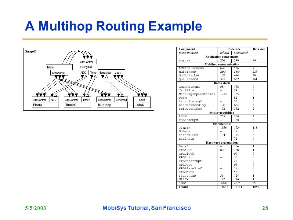 5/5/2003MobiSys Tutorial, San Francisco28 A Multihop Routing Example