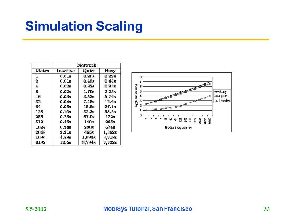 5/5/2003MobiSys Tutorial, San Francisco33 Simulation Scaling