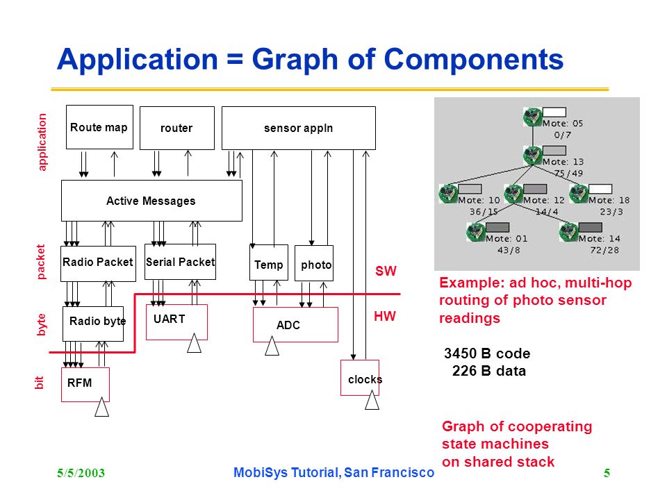 5/5/2003MobiSys Tutorial, San Francisco5 Application = Graph of Components RFM Radio byte Radio Packet UART Serial Packet ADC Tempphoto Active Message