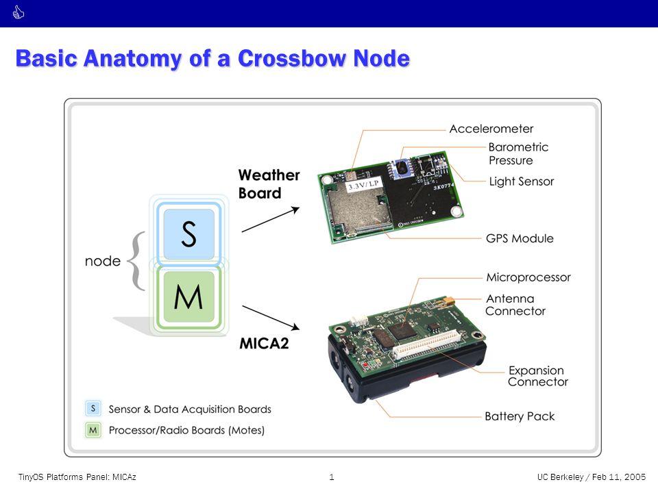 C TinyOS Platforms Panel: MICAz1UC Berkeley / Feb 11, 2005 Basic Anatomy of a Crossbow Node